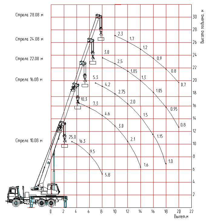 Кран КС-55727-А-12  Машека, на шасси МАЗ-6312В3, 6х4, г/п 25 тонн,