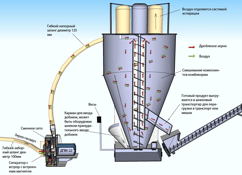 Комбикормовый мини-цех (400 кг/ч, 700 кг/ч, 1 т/ч)