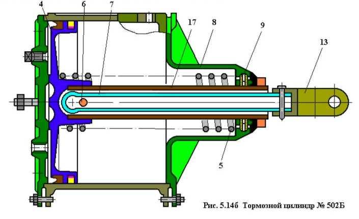 Цилиндр тормозной для локомотивов 502б