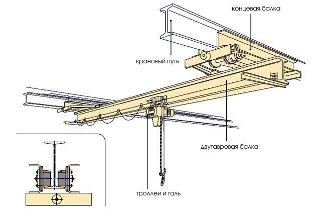 Кран мостовой подвесной 2 тонны
